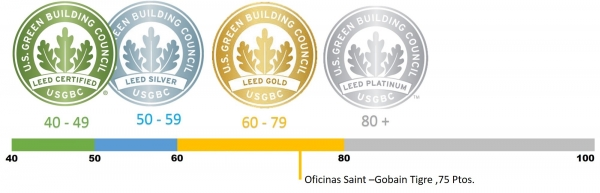 Saint-Gobain Tigre estaca Leed